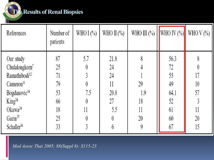 The Results of Renal Biopsies