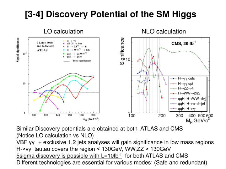 [3-4] Discovery Potential of the SM Higgs