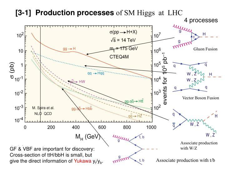 [3-1]  Production processes