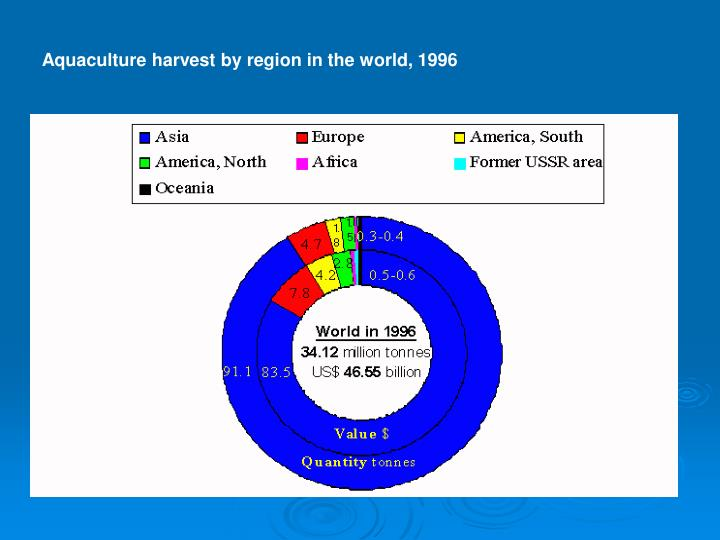 Aquaculture harvest by region in the world, 1996
