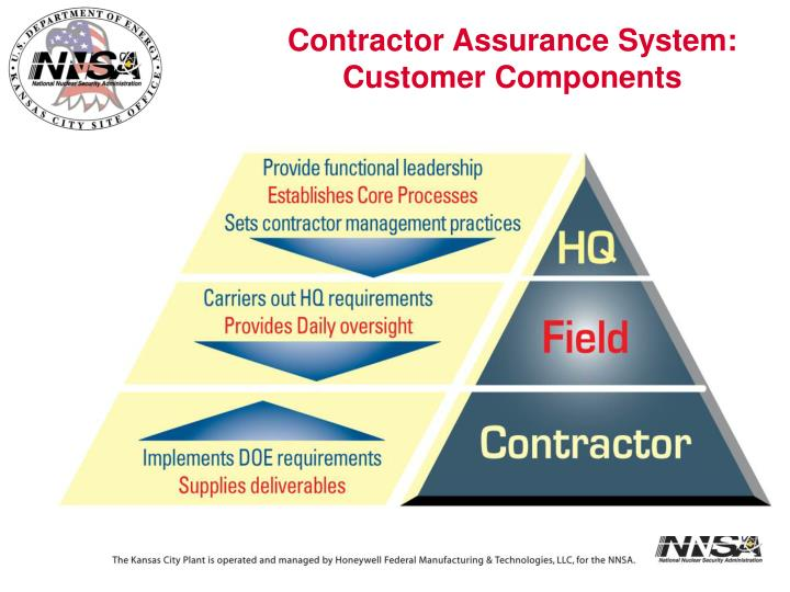 Contractor Assurance System: Customer Components