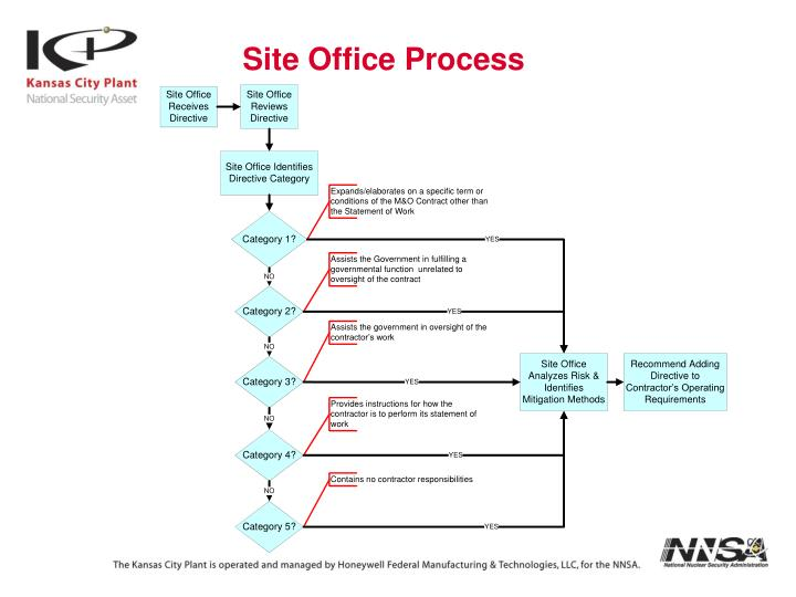Site Office Process