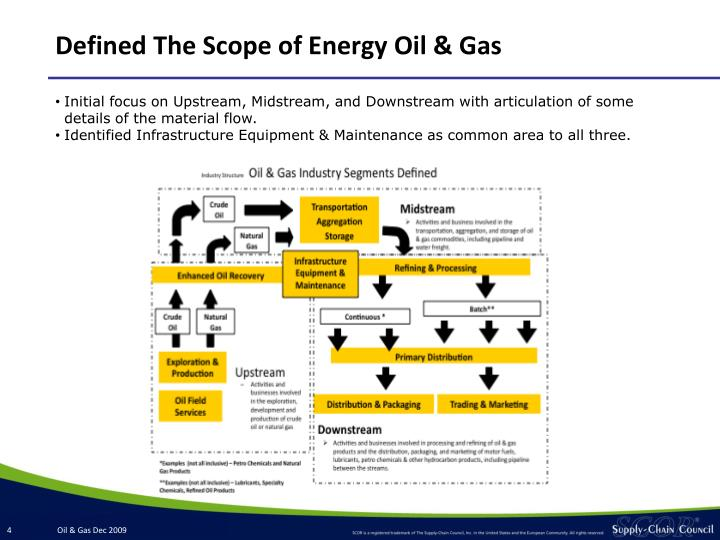 Defined The Scope of Energy Oil & Gas