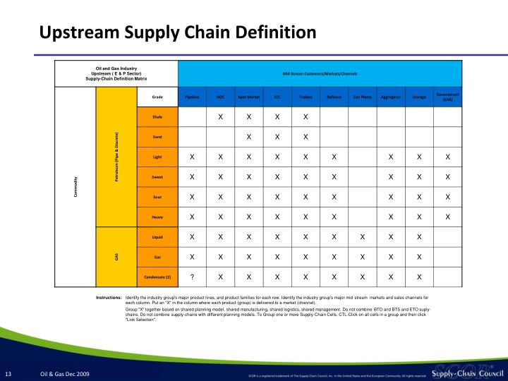 Upstream Supply Chain Definition