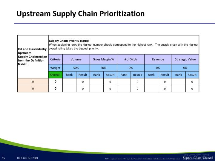 Upstream Supply Chain Prioritization
