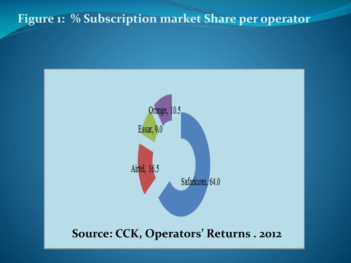 Figure 1:  % Subscription market Share per operator