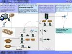 7b ibm server deployment scenario