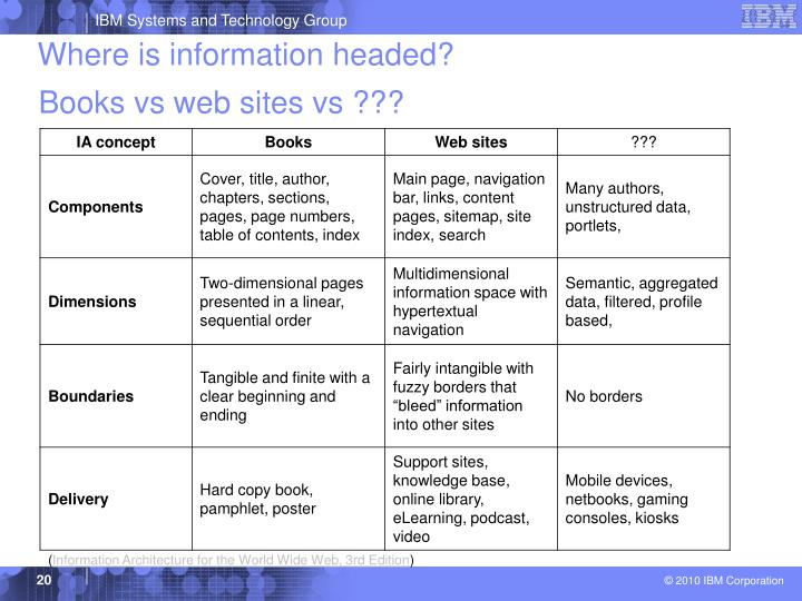 Where is information headed?