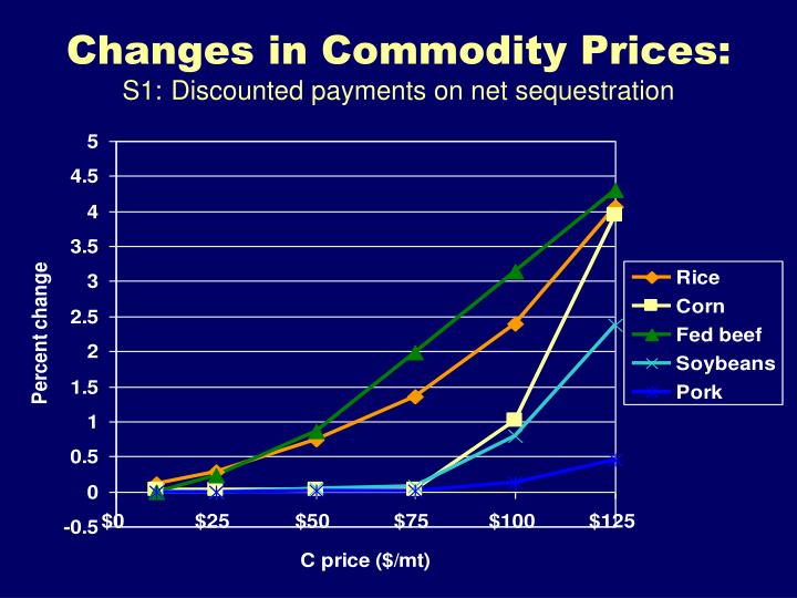 Changes in Commodity Prices: