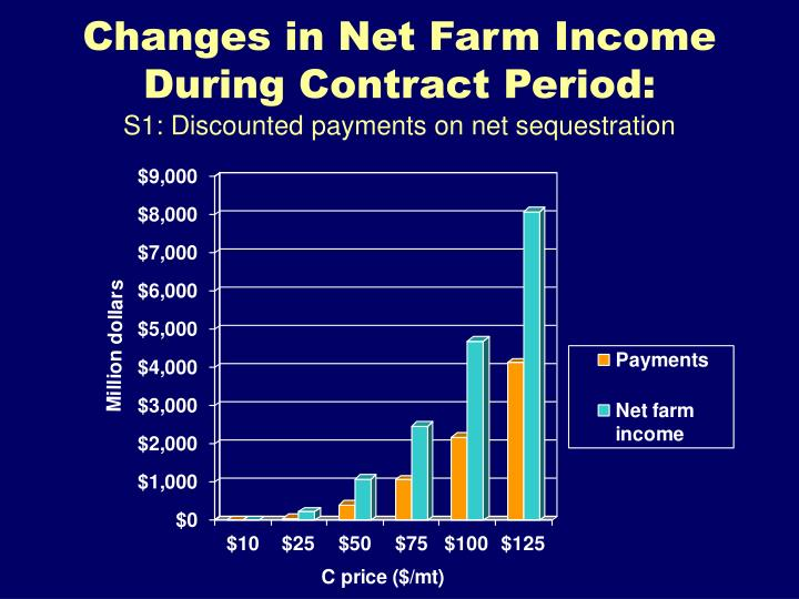 Changes in Net Farm Income During Contract Period: