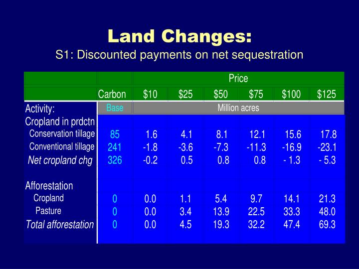 Land Changes: