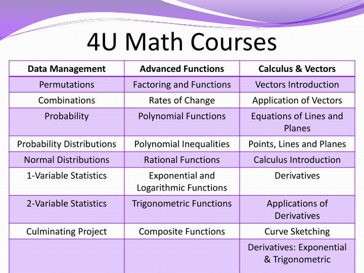 4U Math Courses