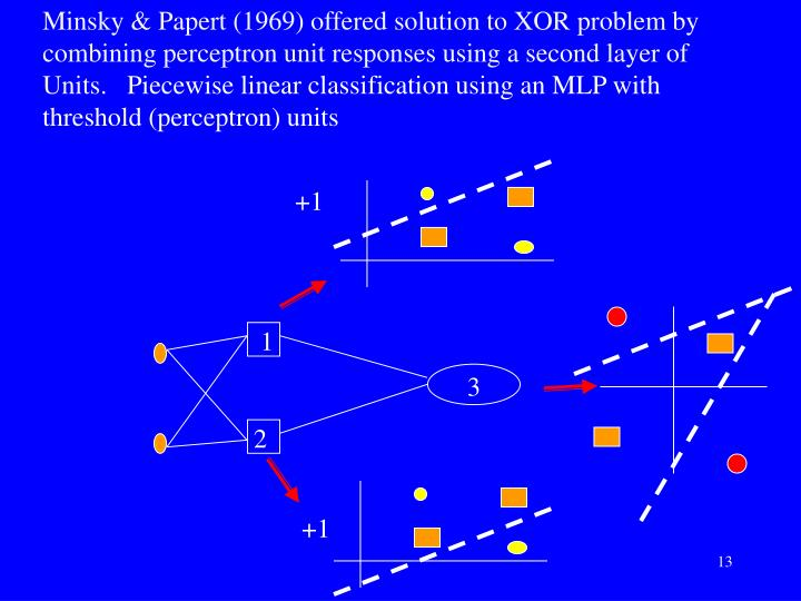 Minsky & Papert (1969) offered solution to XOR problem by