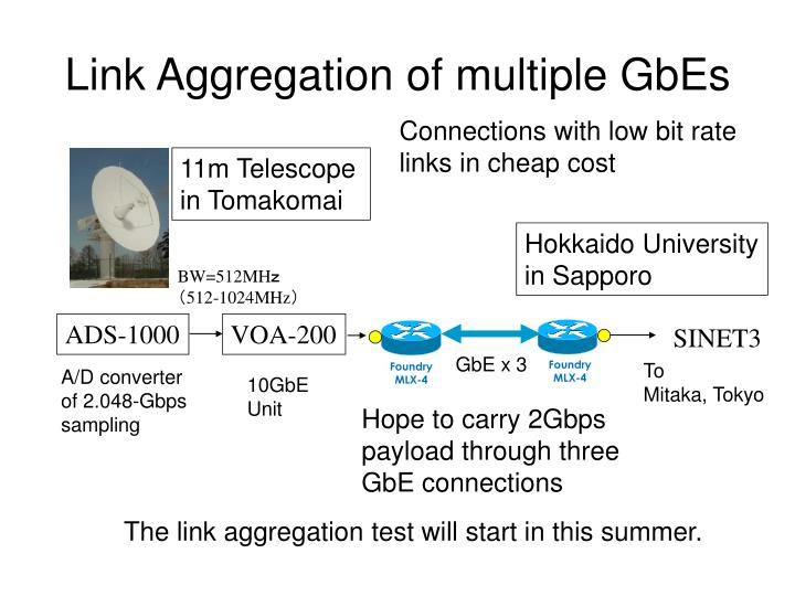 Link Aggregation of multiple GbEs