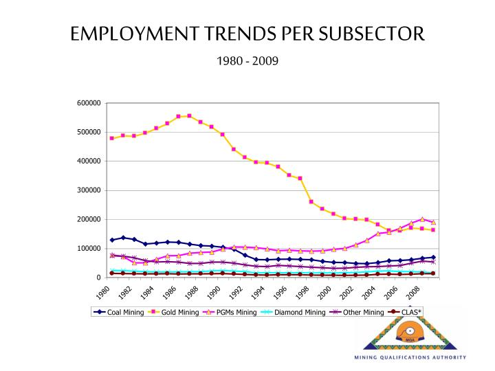EMPLOYMENT TRENDS PER SUBSECTOR