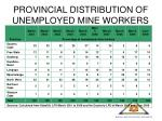 provincial distribution of unemployed mine workers