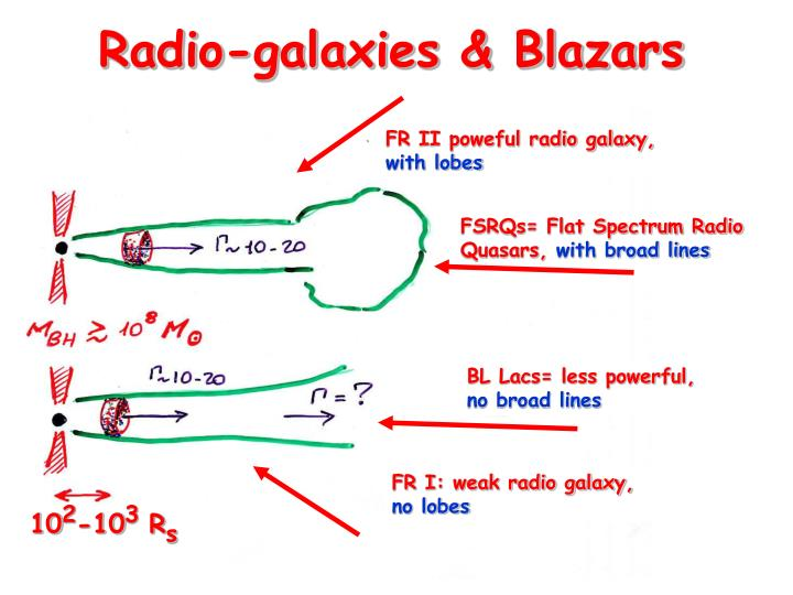 Radio-galaxies & Blazars