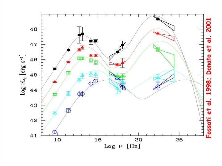 Fossati et al. 1998; Donato et al. 2001