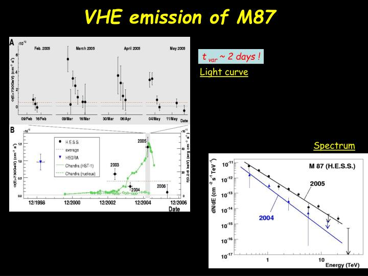 VHE emission of M87