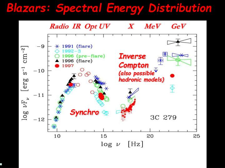 Blazars: Spectral Energy Distribution