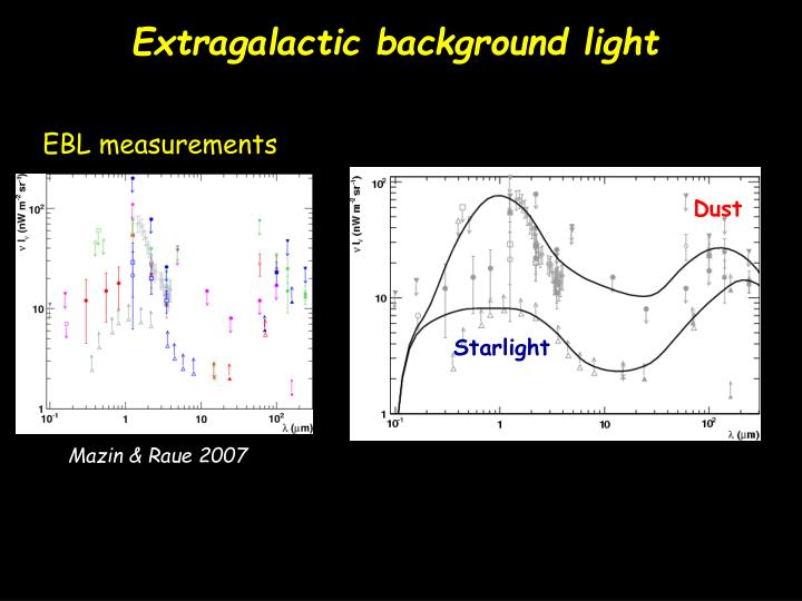 Extragalactic background light