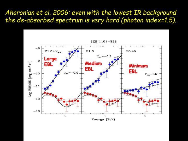 Aharonian et al. 2006: even with the lowest IR background the de-absorbed spectrum is very hard (photon index=1.5).