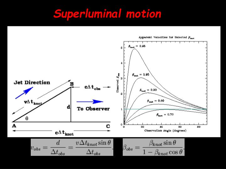 Superluminal motion