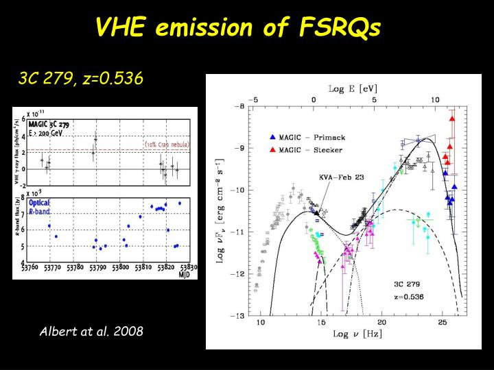 VHE emission of FSRQs