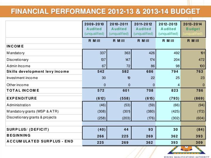 FINANCIAL PERFORMANCE 2012-13 & 2013-14 BUDGET