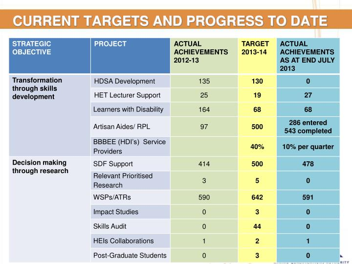 CURRENT TARGETS AND PROGRESS TO DATE