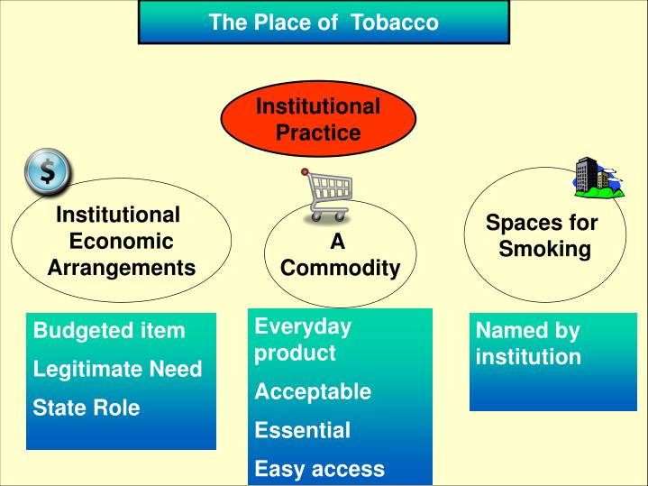 The Place of  Tobacco