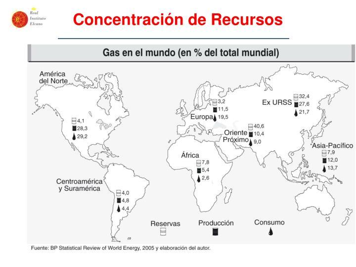 Concentración de Recursos