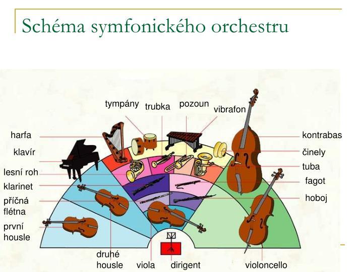 Schéma symfonického orchestru