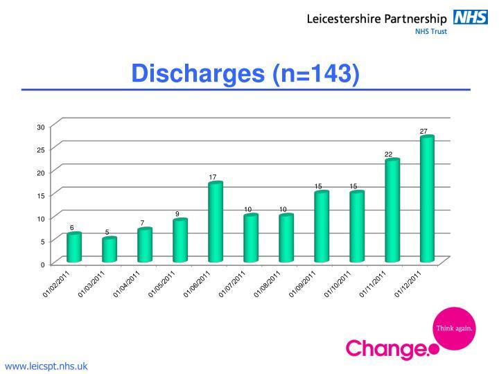 Discharges (n=143)