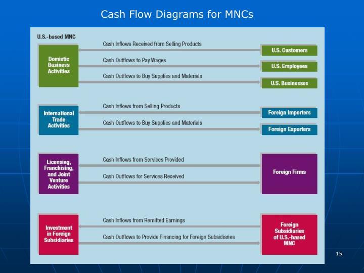 Cash Flow Diagrams for MNCs