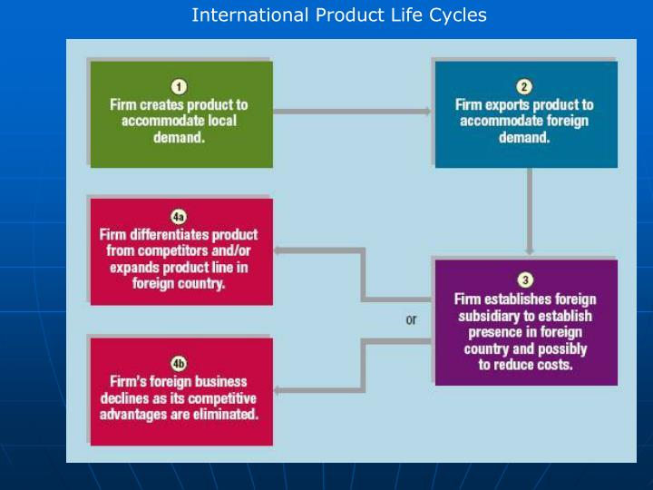 International Product Life Cycles