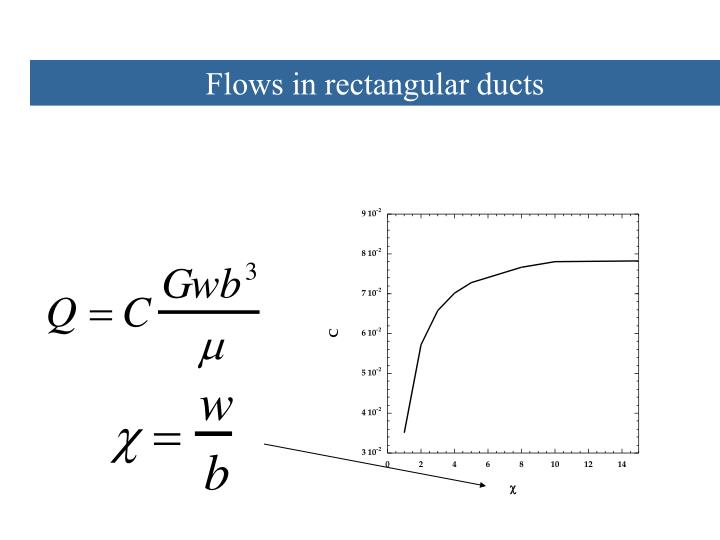 Flows in rectangular ducts