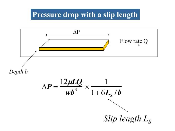 Pressure drop with a slip length