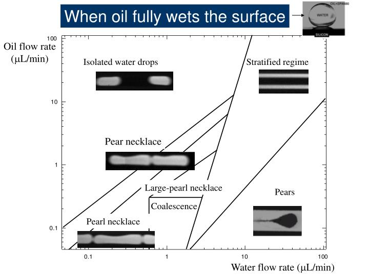 When oil fully wets the surface