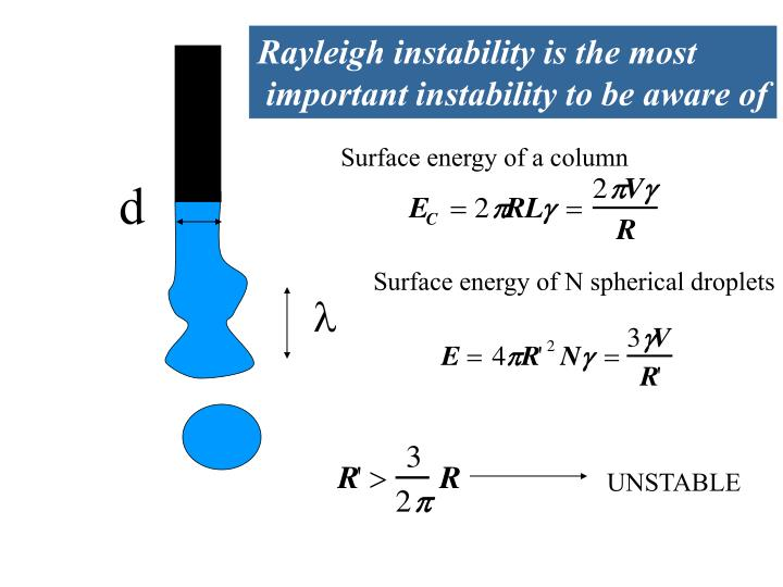 Rayleigh instability is the most