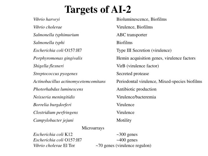 Targets of AI-2
