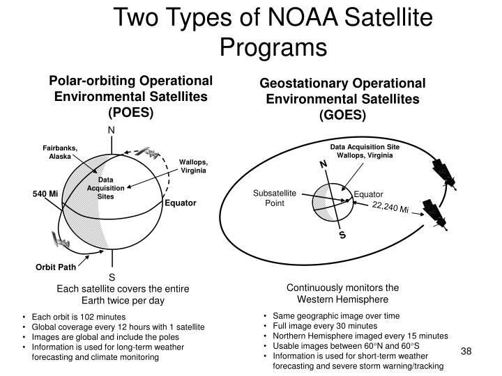 Two Types of NOAA Satellite Programs