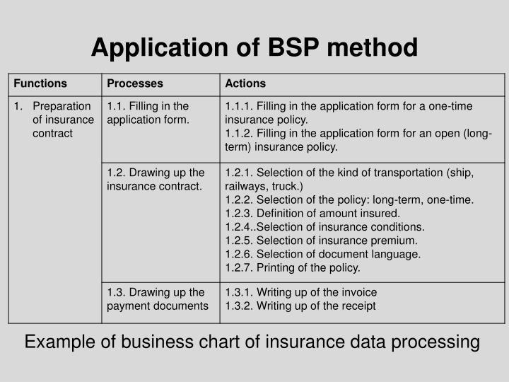 Application of BSP method