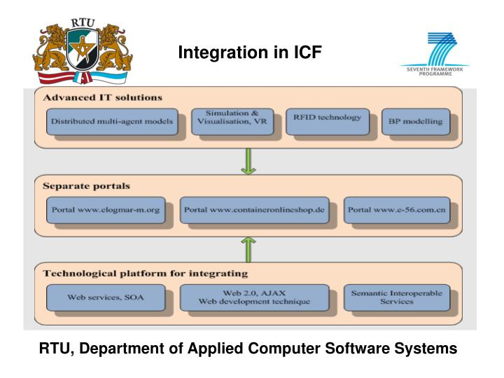 Integration in ICF