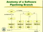 anatomy of a software pipelining branch