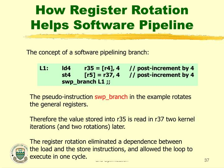 How Register Rotation Helps Software Pipeline