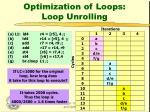 optimization of loops loop unrolling1