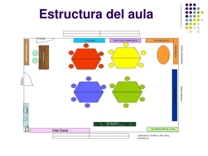 Estructura del aula