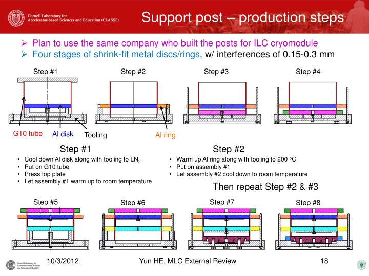 Support post – production steps