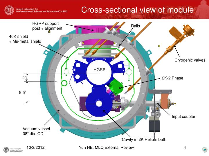 Cross-sectional view of module